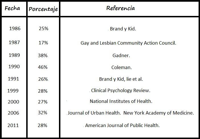 Chico gay de citas citas de tendencias estadísticas